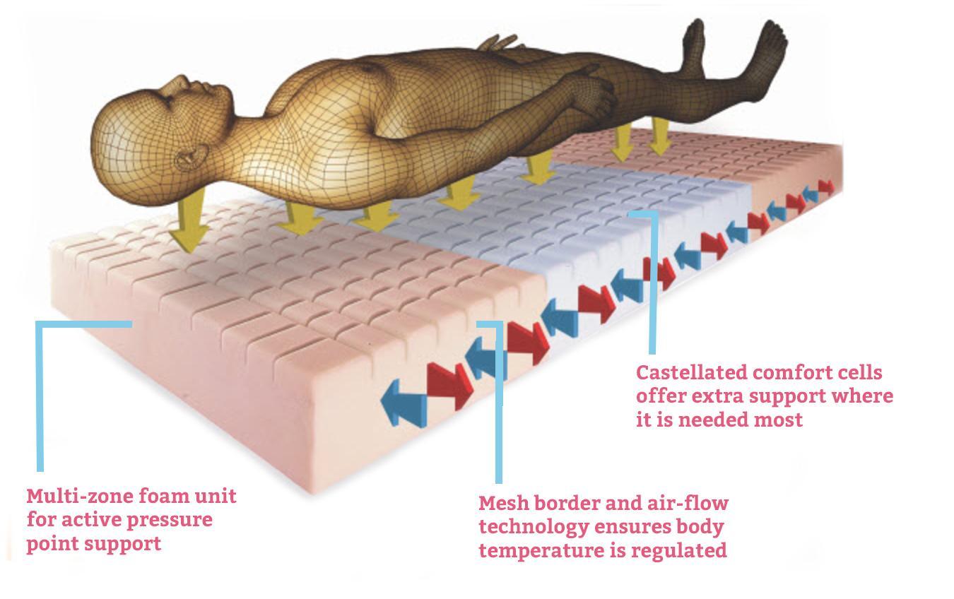 Sports mattress benefits